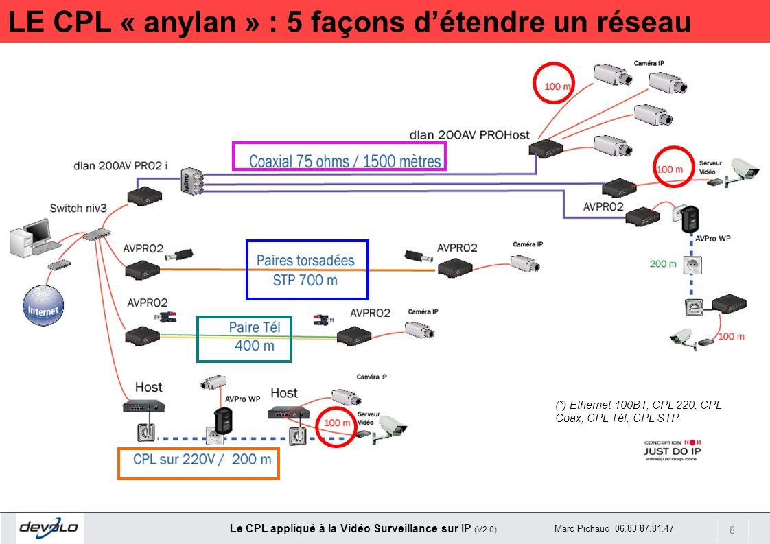 LE CPL « anylan » : 5 façons d'étendre un réseau