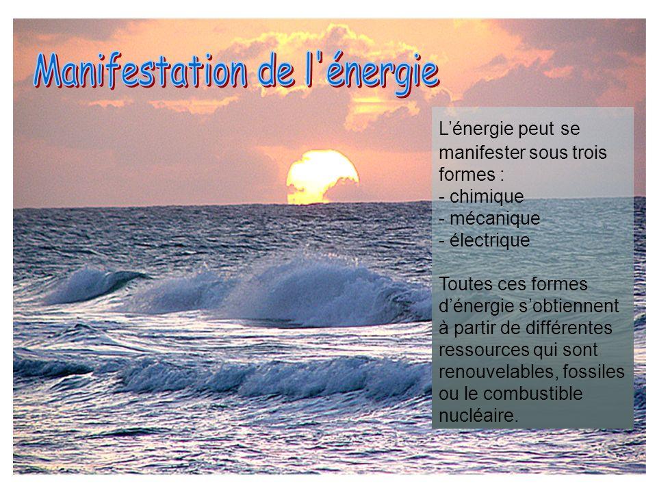 Manifestation de l énergie