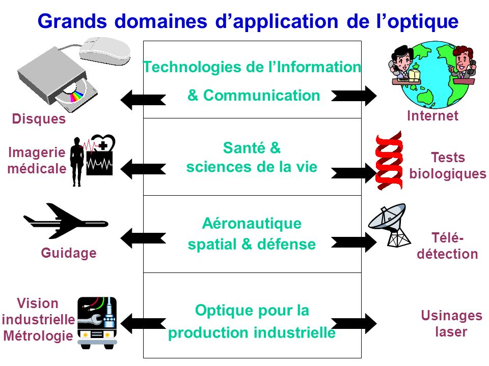Grands domaines d'application de l'optique