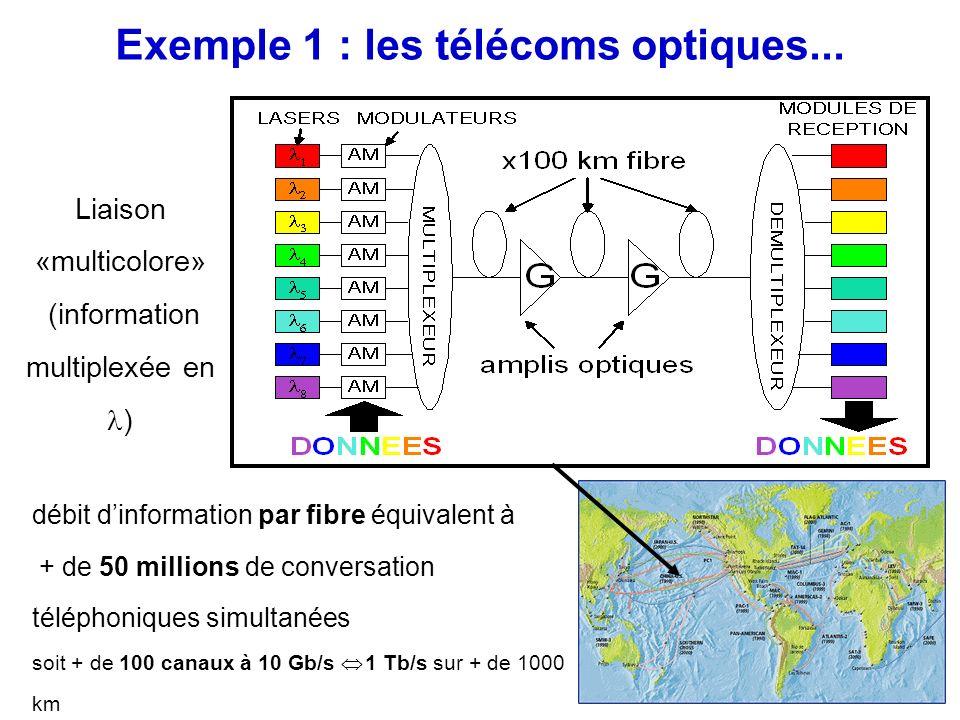 Exemple 1 : les télécoms optiques...