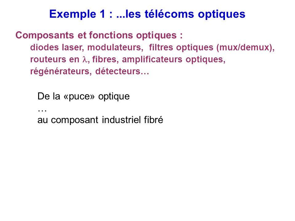 Exemple 1 : ...les télécoms optiques