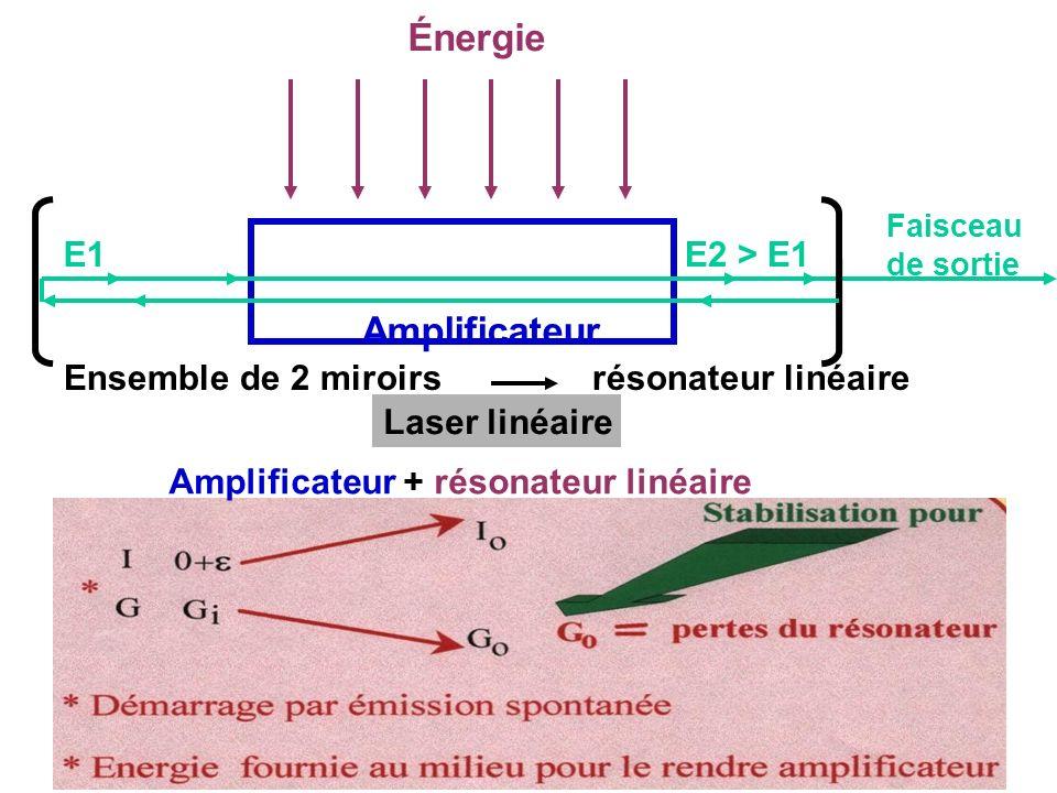 Énergie Amplificateur Ensemble de 2 miroirs résonateur linéaire E1