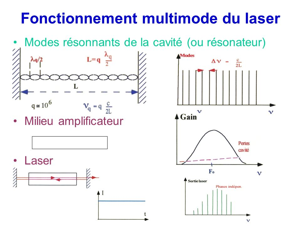 Fonctionnement multimode du laser