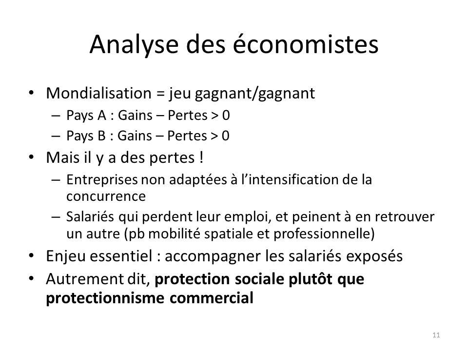 Analyse des économistes