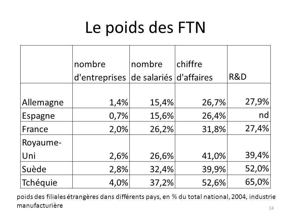 Le poids des FTN nombre d entreprises nombre de salariés