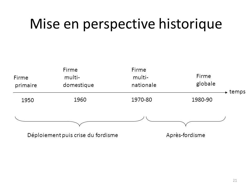 Mise en perspective historique