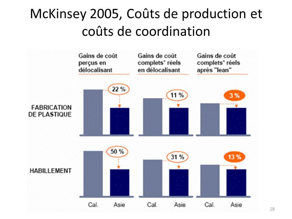 McKinsey 2005, Coûts de production et coûts de coordination