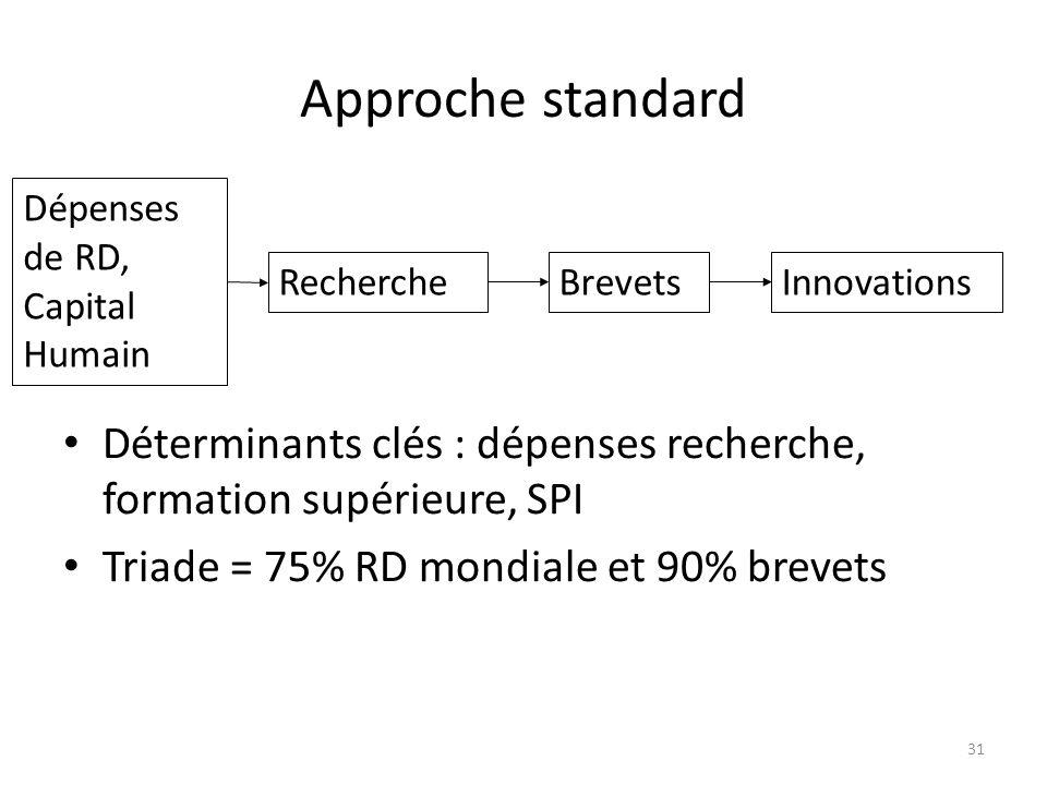 Approche standard Dépenses de RD, Capital Humain. Recherche. Brevets. Innovations.