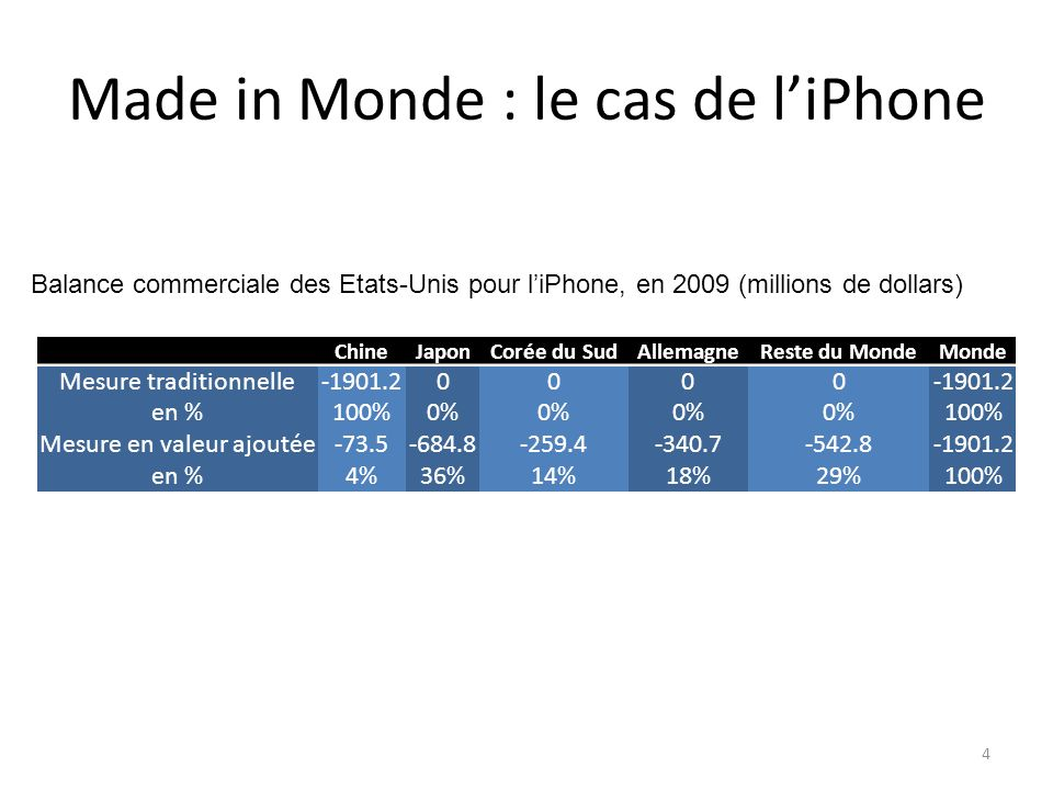 Made in Monde : le cas de l'iPhone