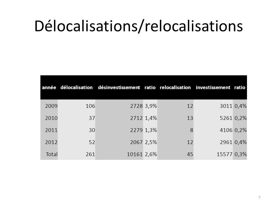 Délocalisations/relocalisations
