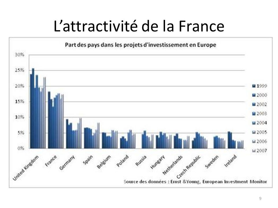 L'attractivité de la France