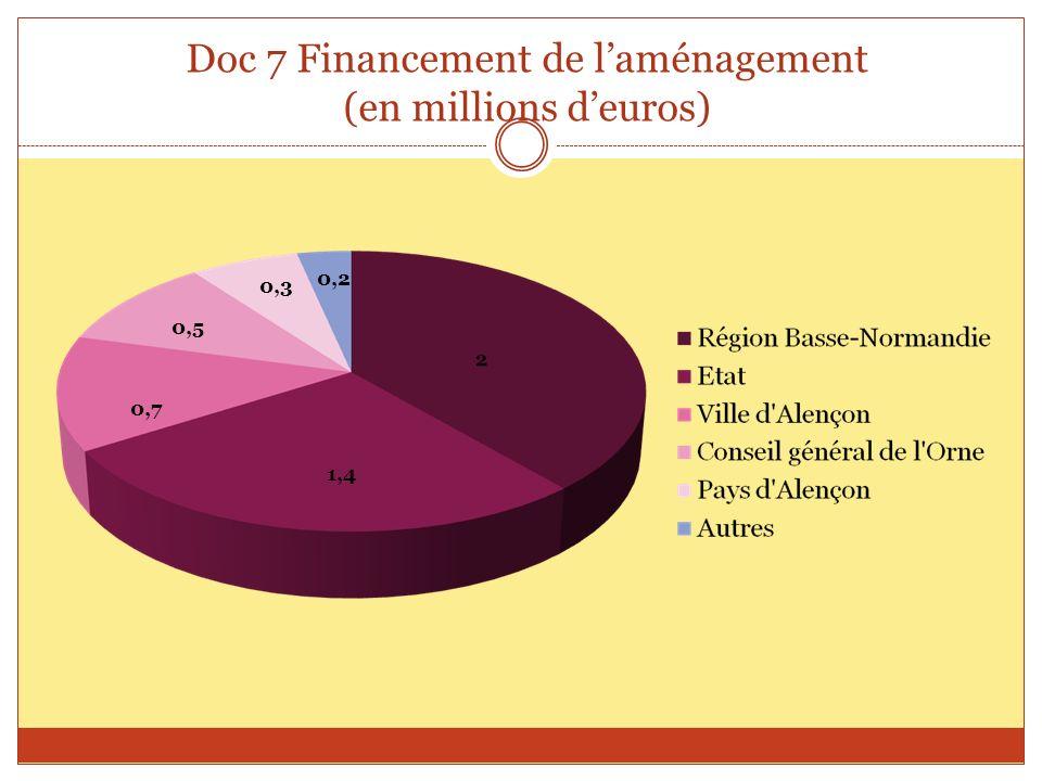 Doc 7 Financement de l'aménagement (en millions d'euros)