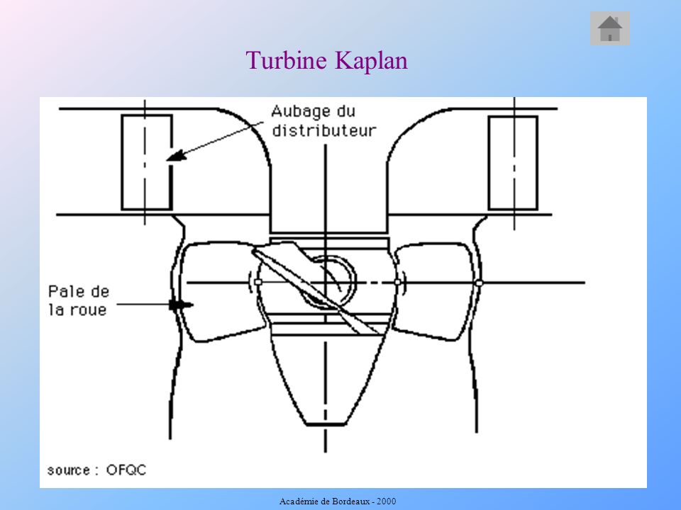 Turbine Kaplan Académie de Bordeaux - 2000