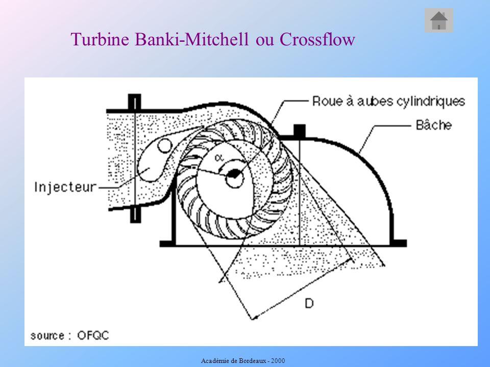 Turbine Banki-Mitchell ou Crossflow