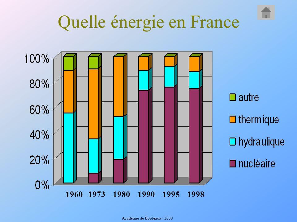 Quelle énergie en France