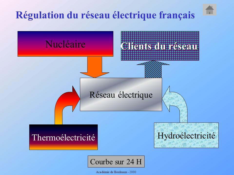 Régulation du réseau électrique français