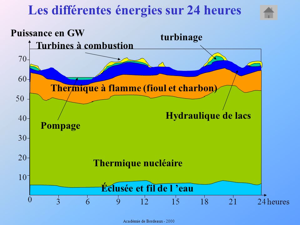 Les différentes énergies sur 24 heures