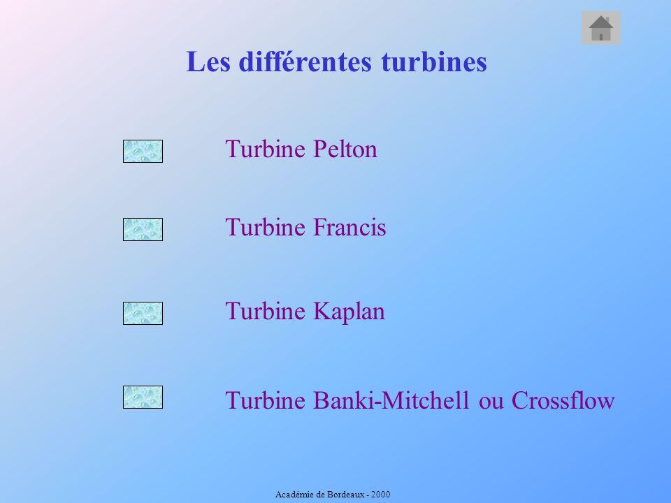 Les différentes turbines