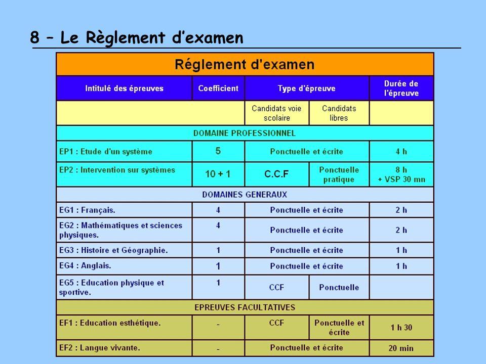 8 – Le Règlement d'examen