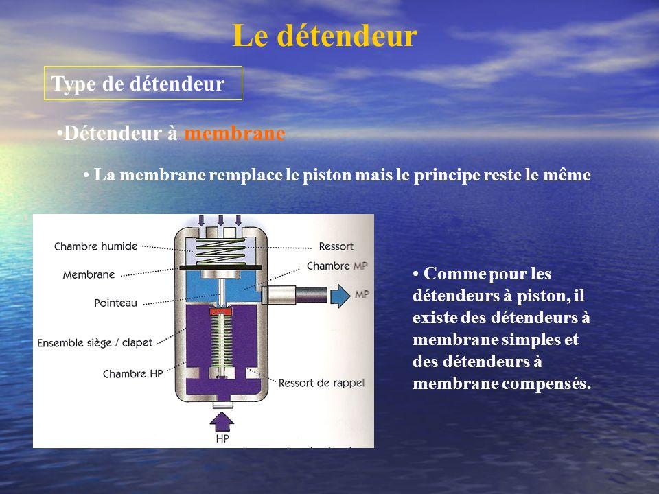 Le détendeur Type de détendeur Détendeur à membrane