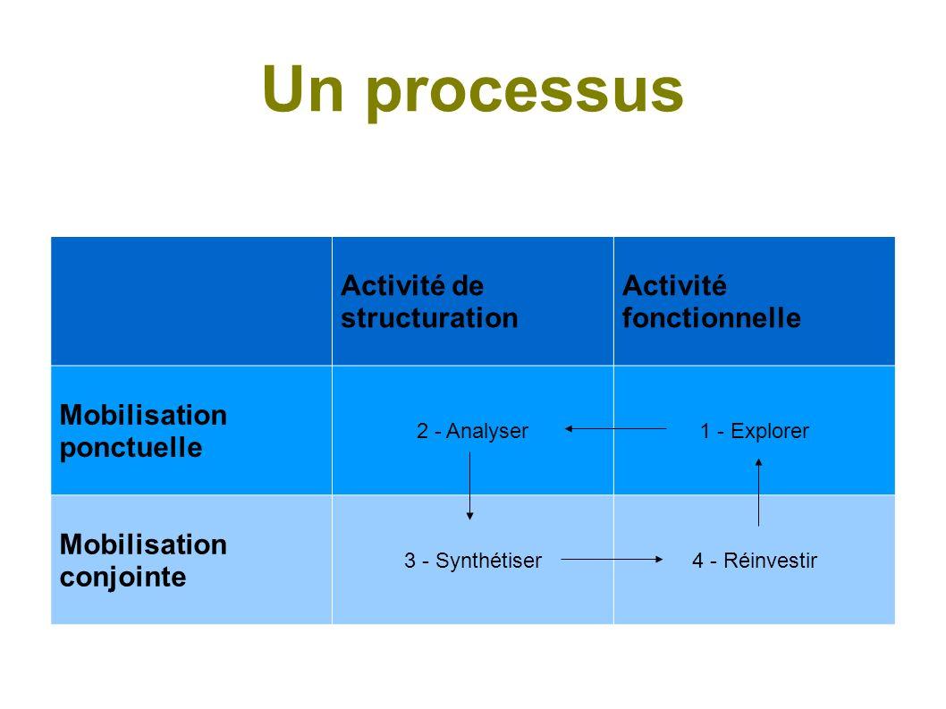 Un processus Activité de structuration Activité fonctionnelle