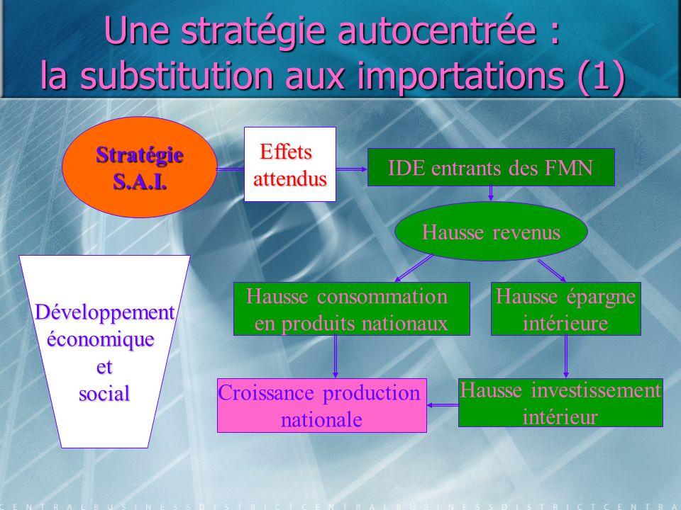 Une stratégie autocentrée : la substitution aux importations (1)