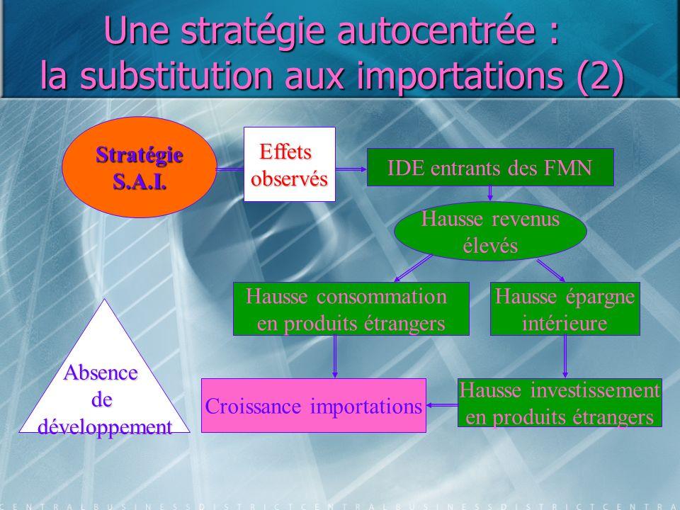 Une stratégie autocentrée : la substitution aux importations (2)