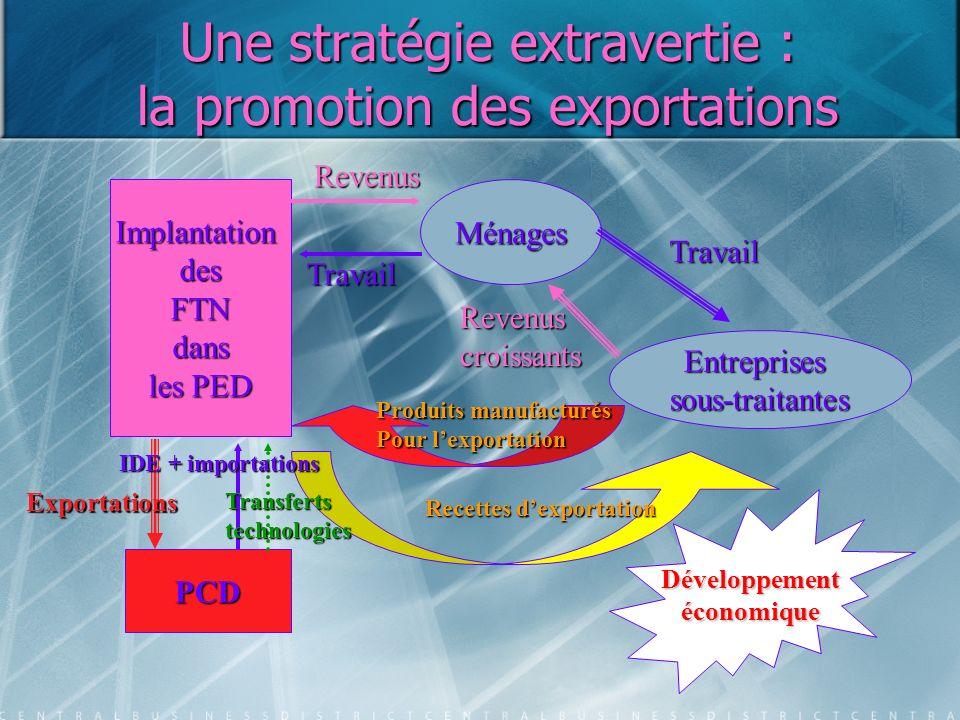 Une stratégie extravertie : la promotion des exportations