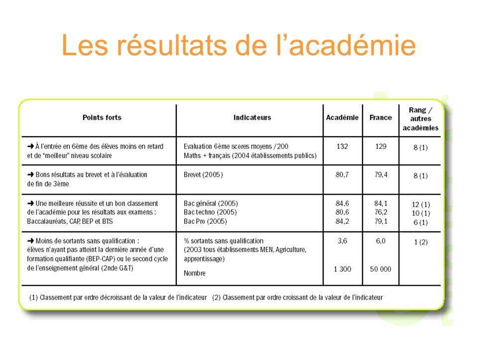 Les résultats de l'académie
