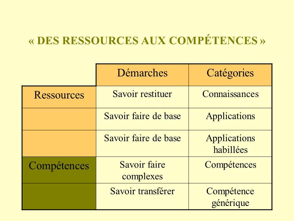 « DES RESSOURCES AUX COMPÉTENCES »