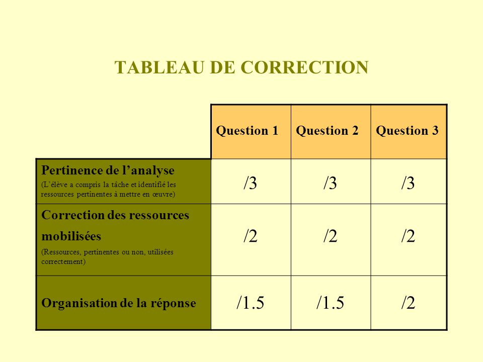 TABLEAU DE CORRECTION /3 /2 /1.5 Question 1 Question 2 Question 3