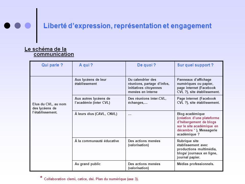 Liberté d'expression, représentation et engagement