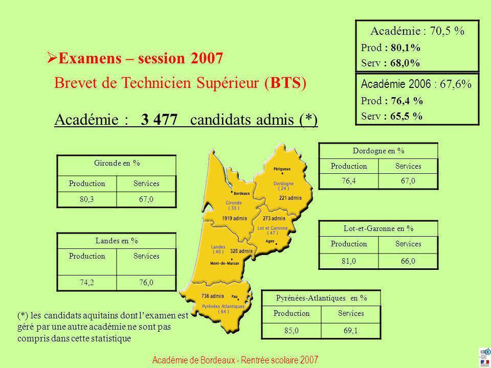 Pyrénées-Atlantiques en %