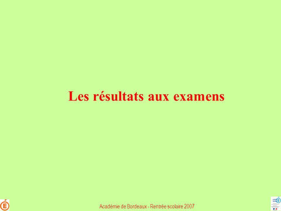 Les résultats aux examens