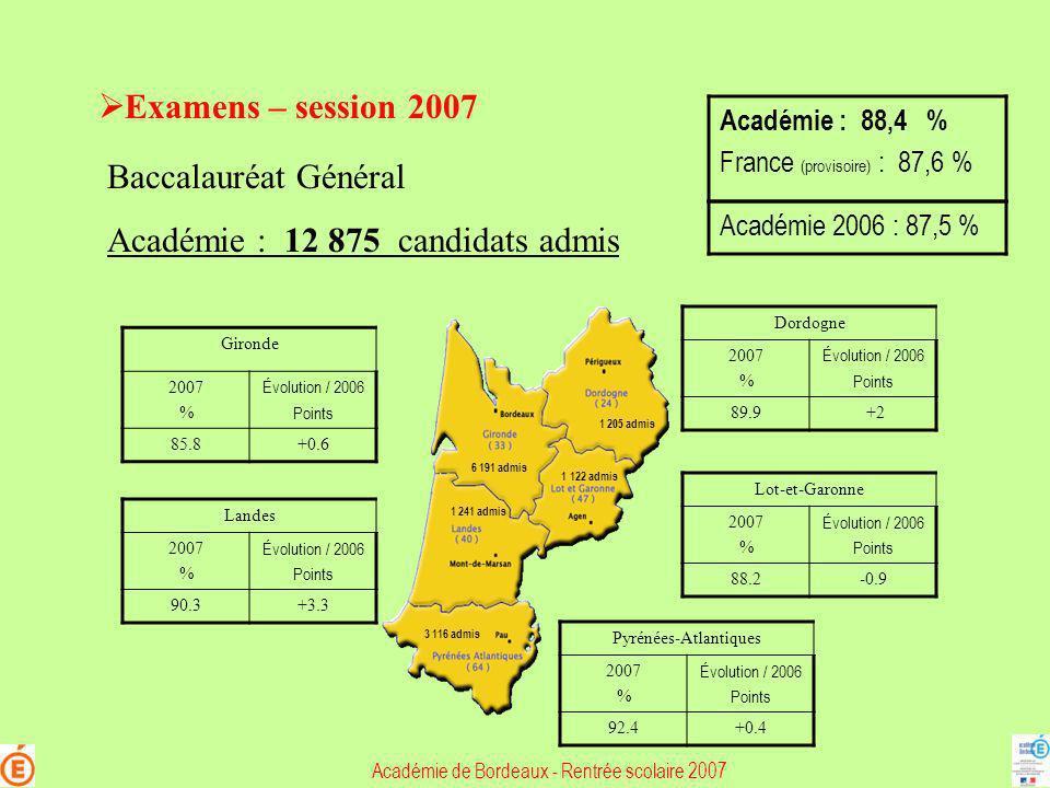 Académie : 12 875 candidats admis