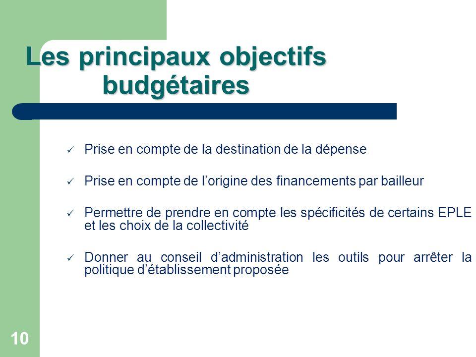 Les principaux objectifs budgétaires
