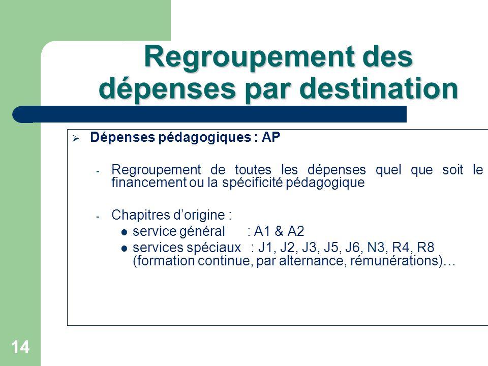 Regroupement des dépenses par destination