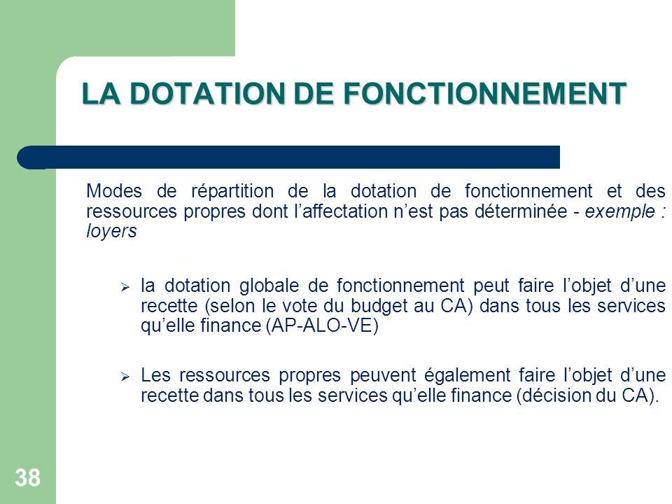 LA DOTATION DE FONCTIONNEMENT