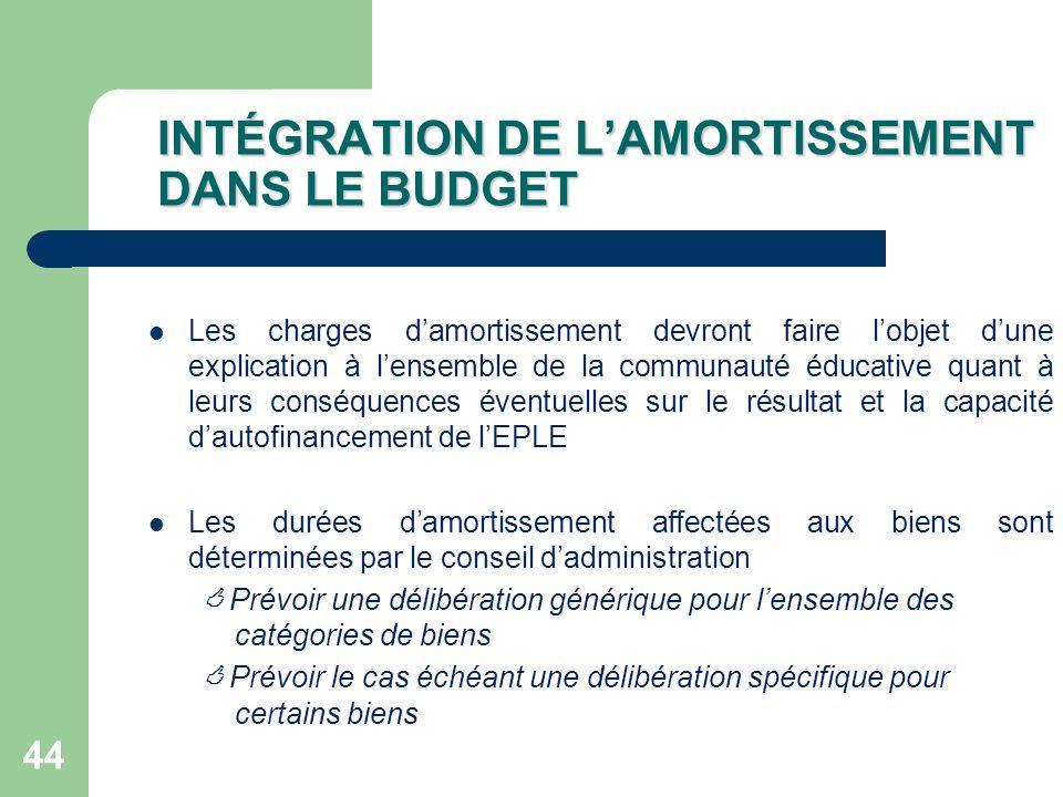 INTÉGRATION DE L'AMORTISSEMENT DANS LE BUDGET