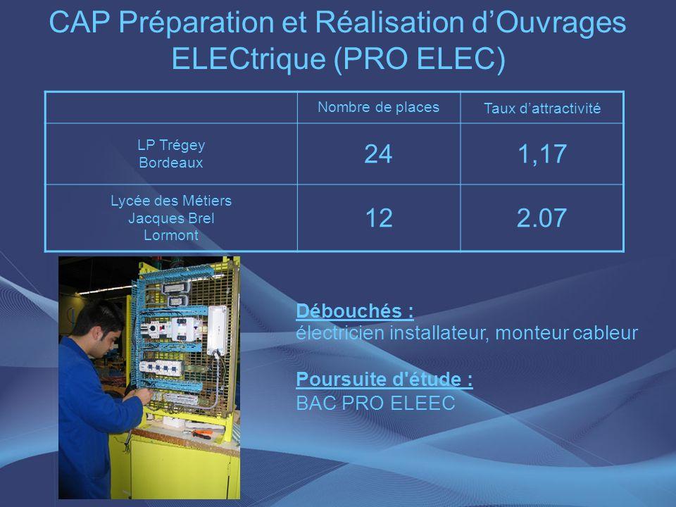 CAP Préparation et Réalisation d'Ouvrages ELECtrique (PRO ELEC)