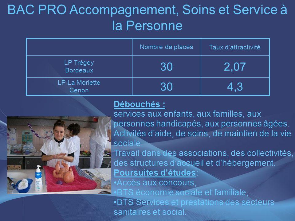 BAC PRO Accompagnement, Soins et Service à la Personne