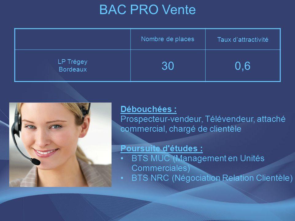 BAC PRO Vente 30 0,6 Débouchées :