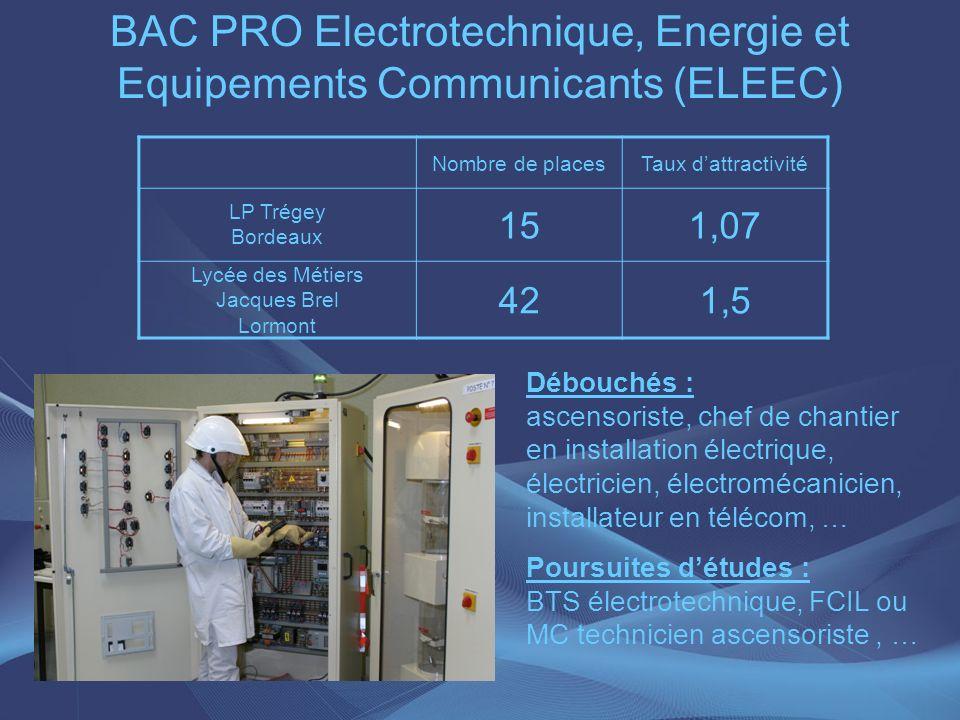 BAC PRO Electrotechnique, Energie et Equipements Communicants (ELEEC)