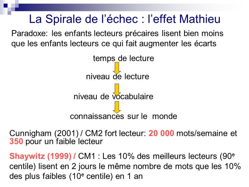 La Spirale de l'échec : l'effet Mathieu
