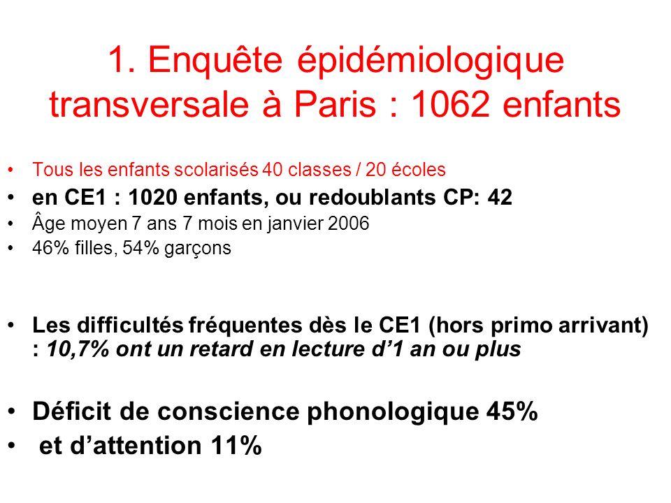 1. Enquête épidémiologique transversale à Paris : 1062 enfants