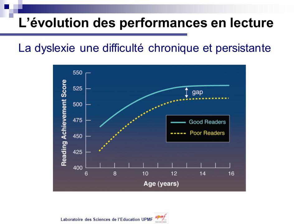 L'évolution des performances en lecture
