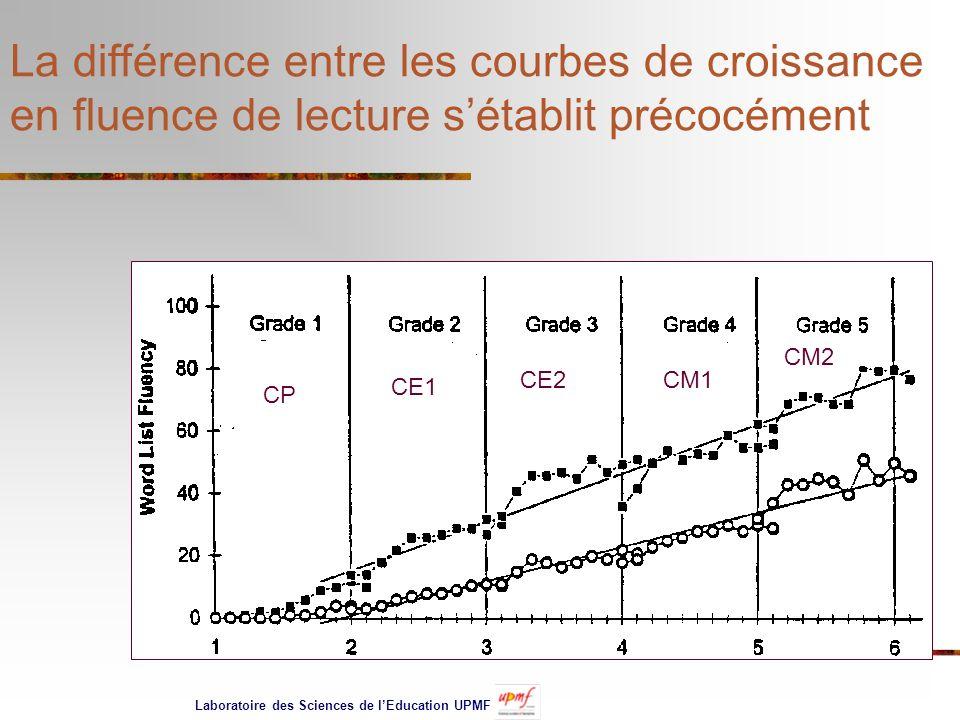 La différence entre les courbes de croissance en fluence de lecture s'établit précocément