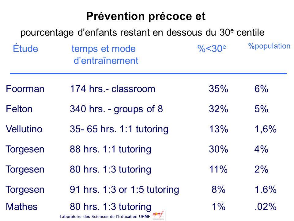 Prévention précoce et pourcentage d'enfants restant en dessous du 30e centile. Étude temps et mode %<30e %population d'entraînement.