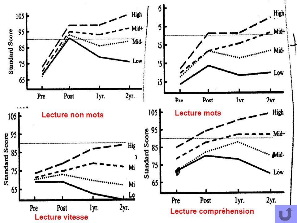 Lecture mots Lecture non mots Lecture compréhension Lecture vitesse