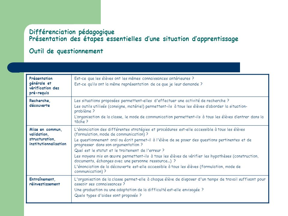 Différenciation pédagogique Présentation des étapes essentielles d'une situation d'apprentissage Outil de questionnement